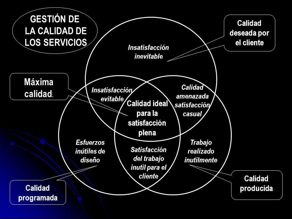 GESTIÓN DE LA CALIDAD DE LOS SERVICIOS Máxima calidad.
