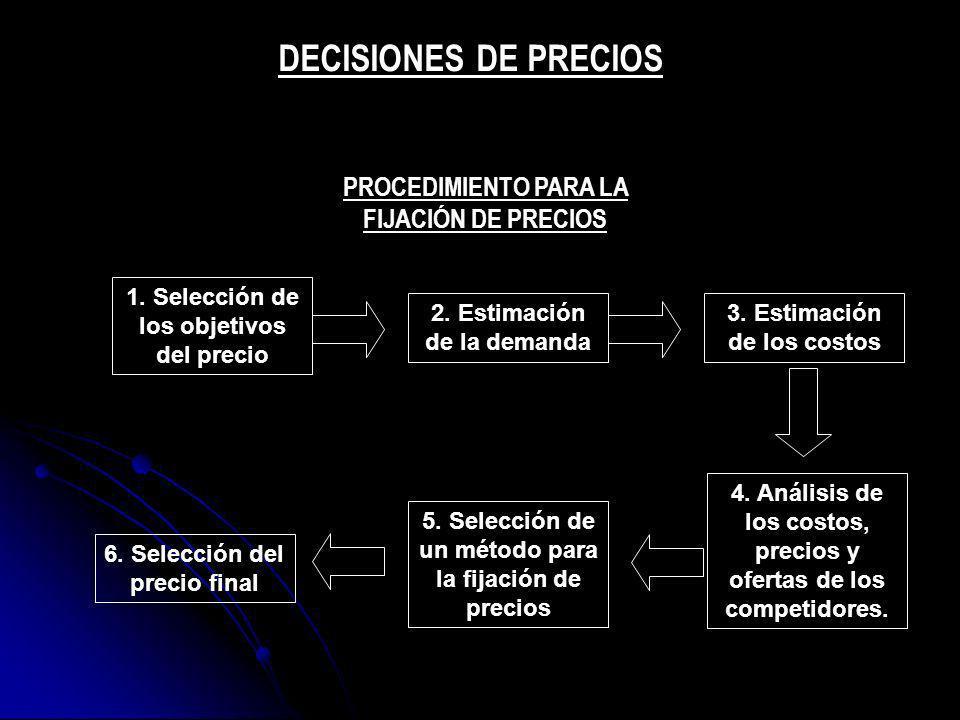 DECISIONES DE PRECIOS PROCEDIMIENTO PARA LA FIJACIÓN DE PRECIOS