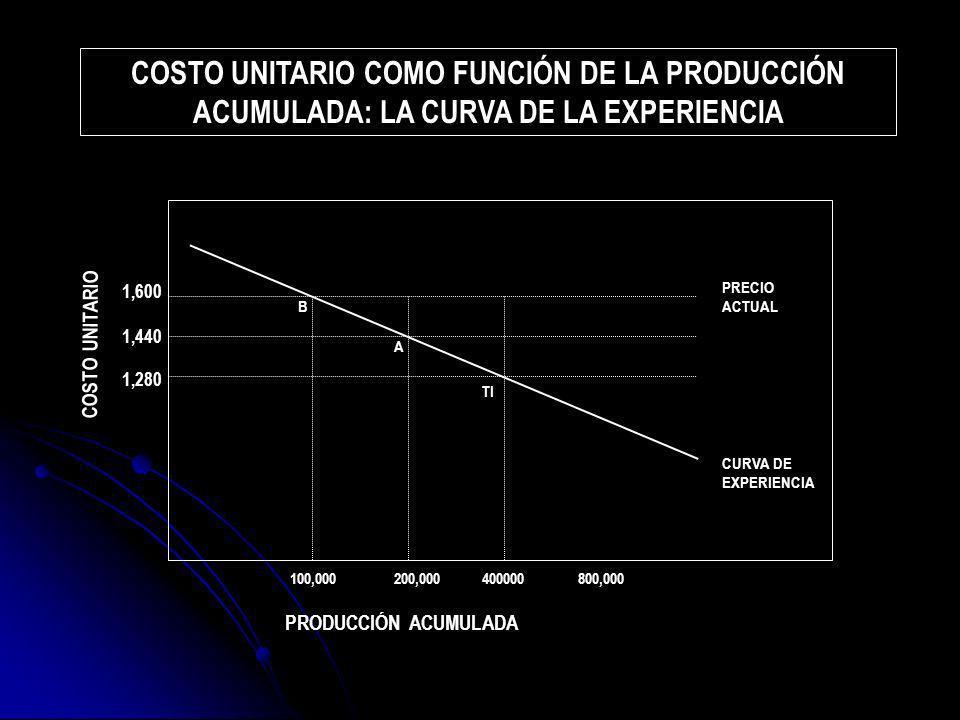 COSTO UNITARIO COMO FUNCIÓN DE LA PRODUCCIÓN ACUMULADA: LA CURVA DE LA EXPERIENCIA