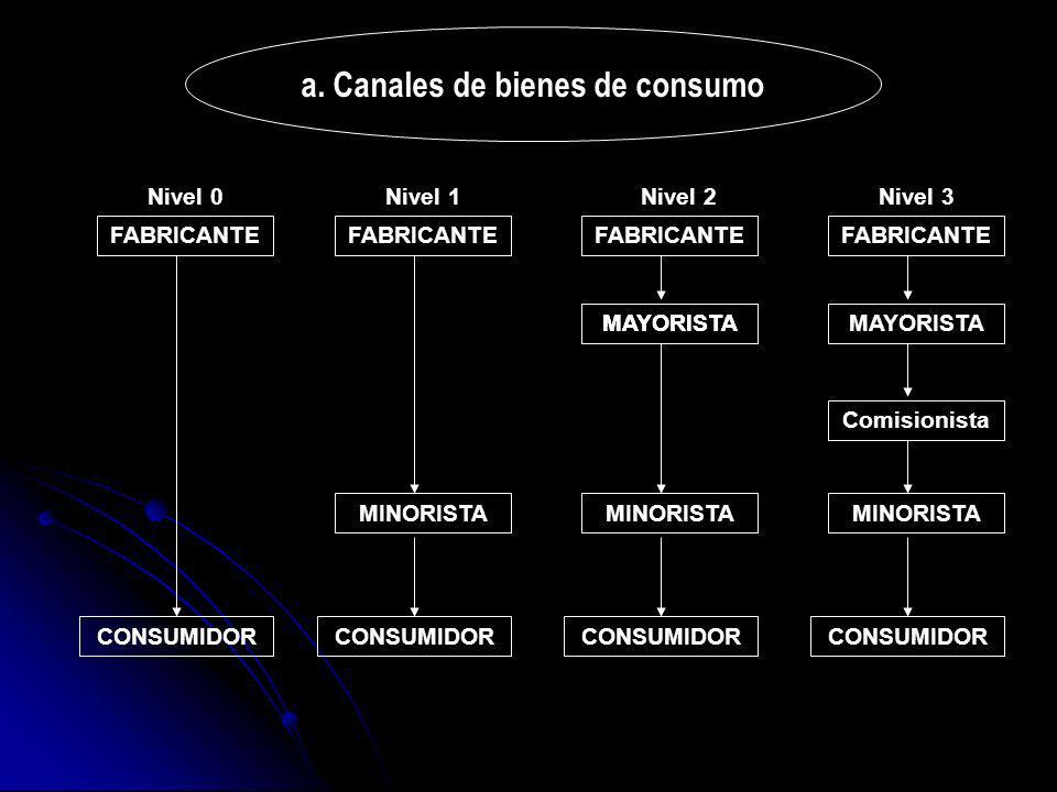 a. Canales de bienes de consumo
