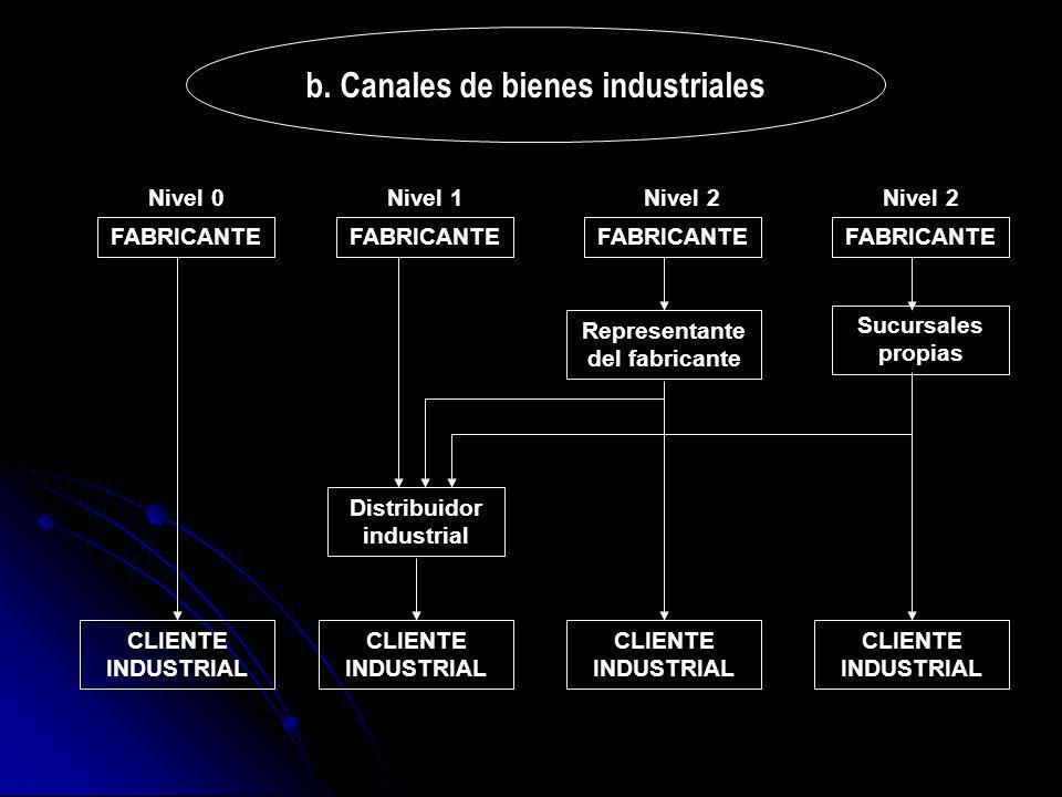 b. Canales de bienes industriales