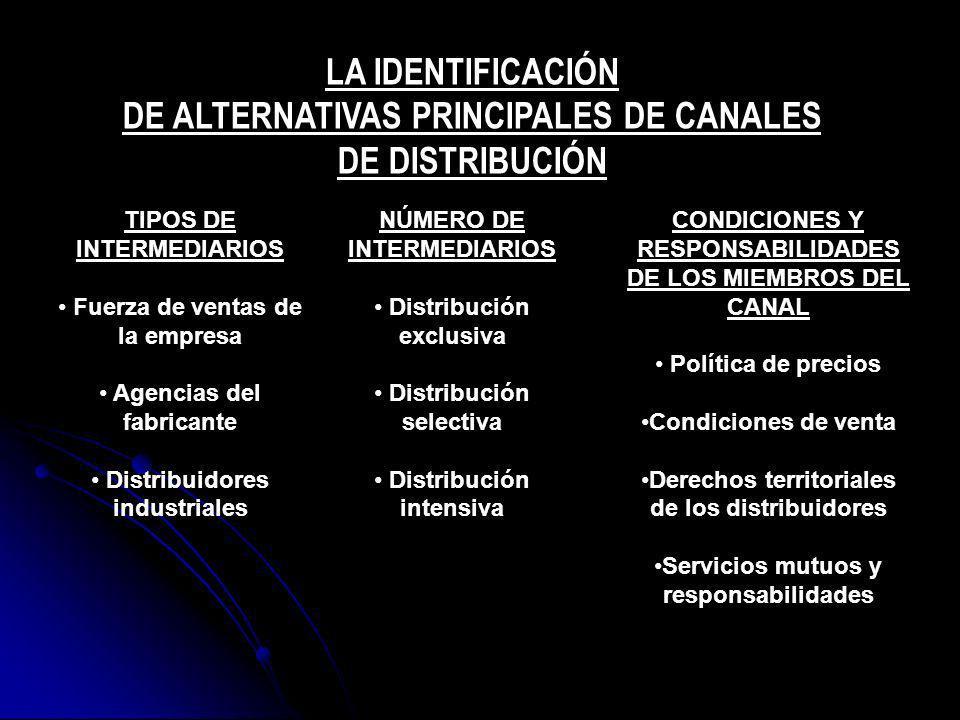DE ALTERNATIVAS PRINCIPALES DE CANALES DE DISTRIBUCIÓN