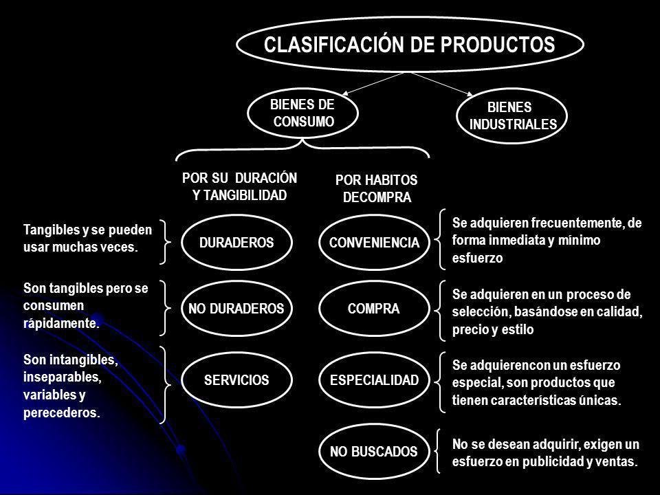 CLASIFICACIÓN DE PRODUCTOS POR SU DURACIÓN Y TANGIBILIDAD