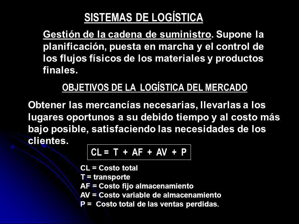OBJETIVOS DE LA LOGÍSTICA DEL MERCADO