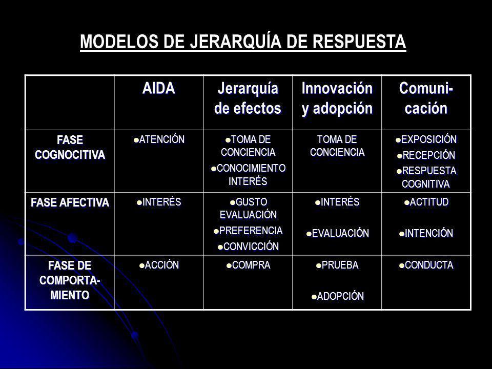 MODELOS DE JERARQUÍA DE RESPUESTA FASE DE COMPORTA-MIENTO