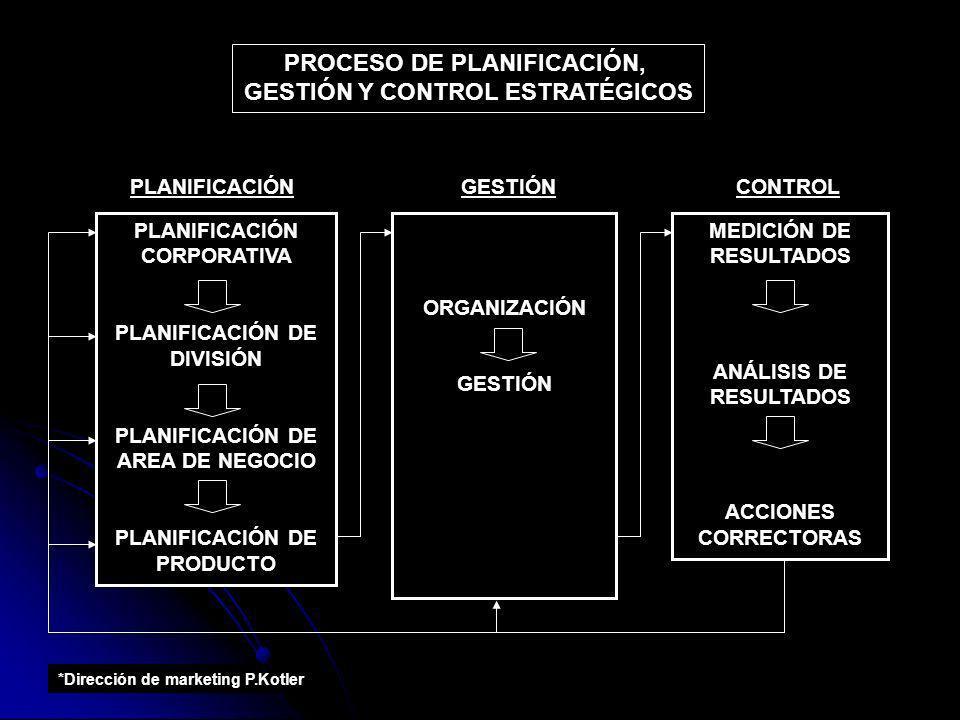 PROCESO DE PLANIFICACIÓN, GESTIÓN Y CONTROL ESTRATÉGICOS