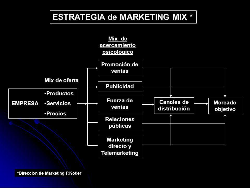 ESTRATEGIA de MARKETING MIX *