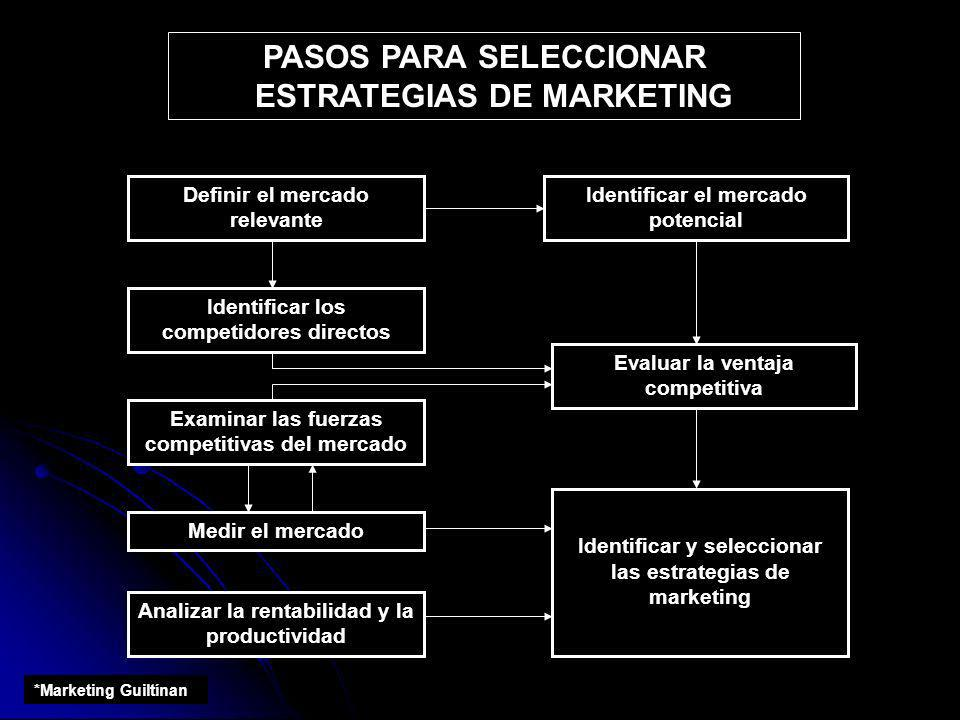 PASOS PARA SELECCIONAR ESTRATEGIAS DE MARKETING