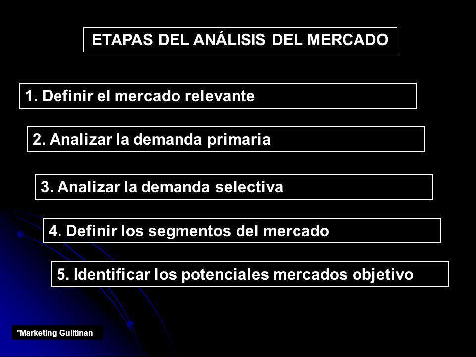 ETAPAS DEL ANÁLISIS DEL MERCADO