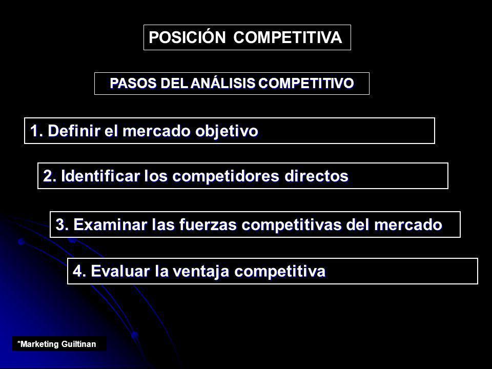 PASOS DEL ANÁLISIS COMPETITIVO
