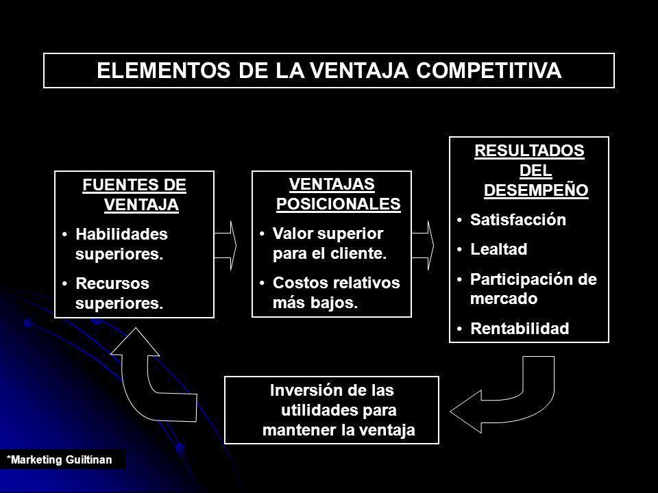 ELEMENTOS DE LA VENTAJA COMPETITIVA