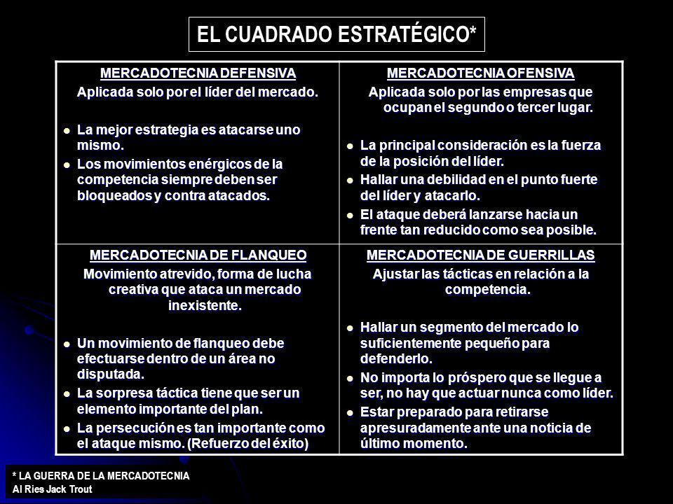 EL CUADRADO ESTRATÉGICO*