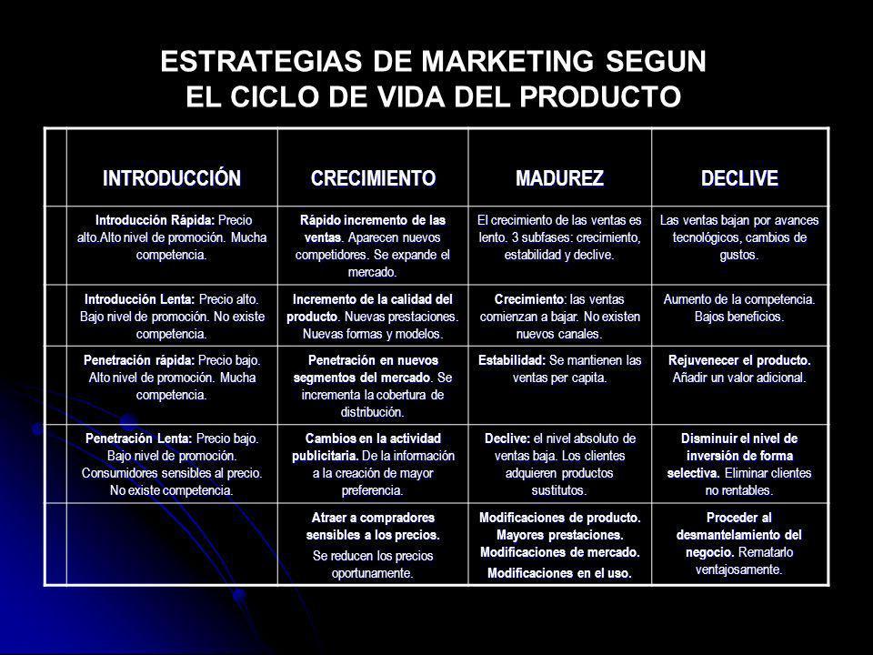 ESTRATEGIAS DE MARKETING SEGUN EL CICLO DE VIDA DEL PRODUCTO