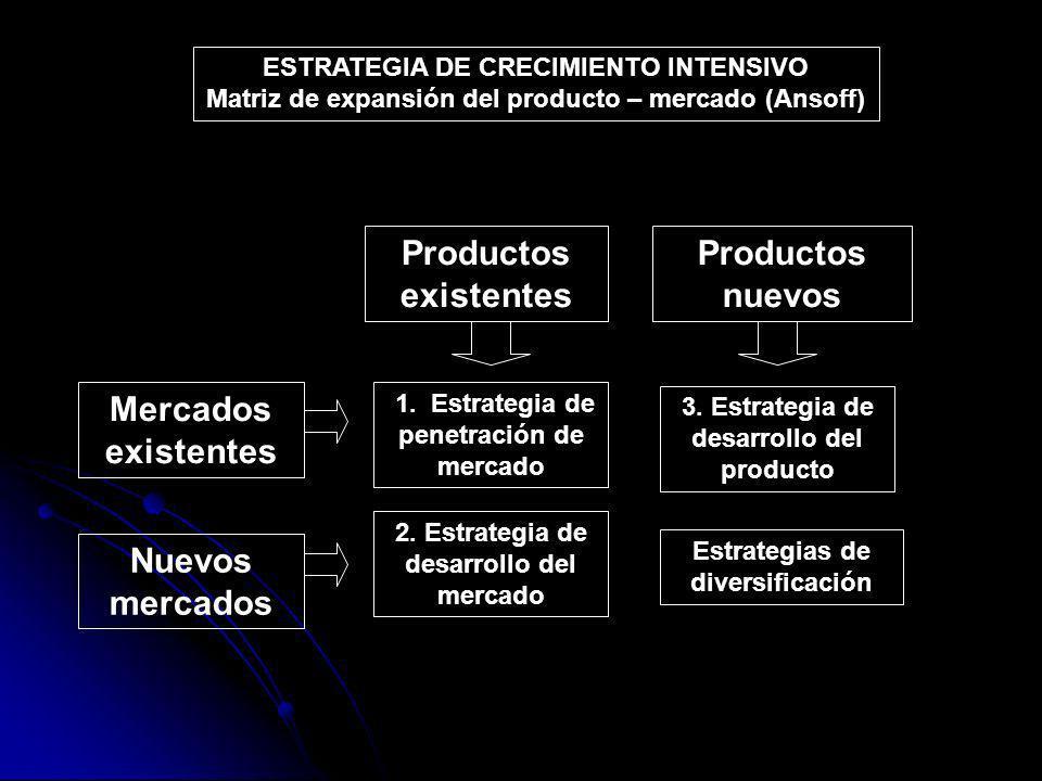 Productos existentes Productos nuevos Mercados existentes
