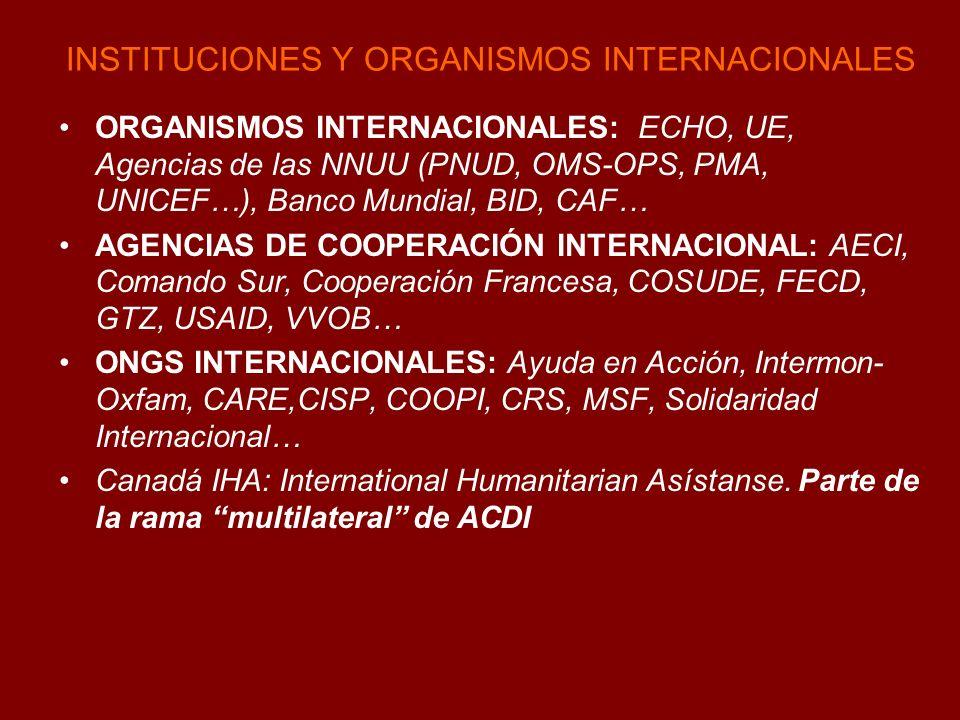 INSTITUCIONES Y ORGANISMOS INTERNACIONALES