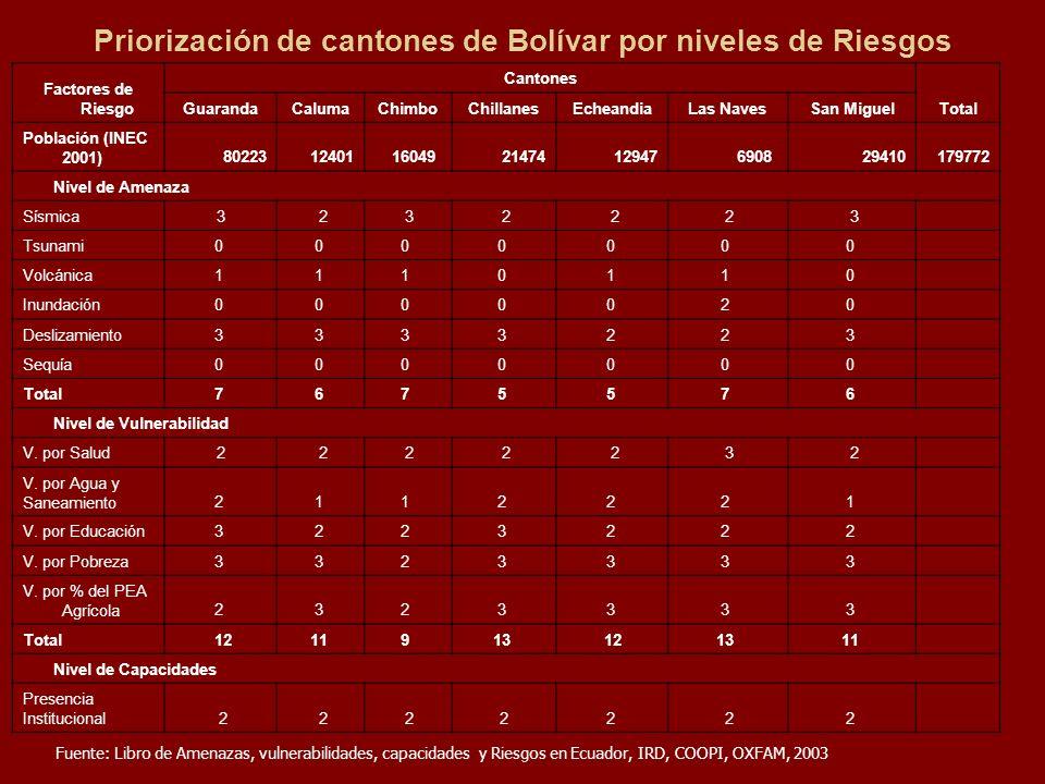 Priorización de cantones de Bolívar por niveles de Riesgos