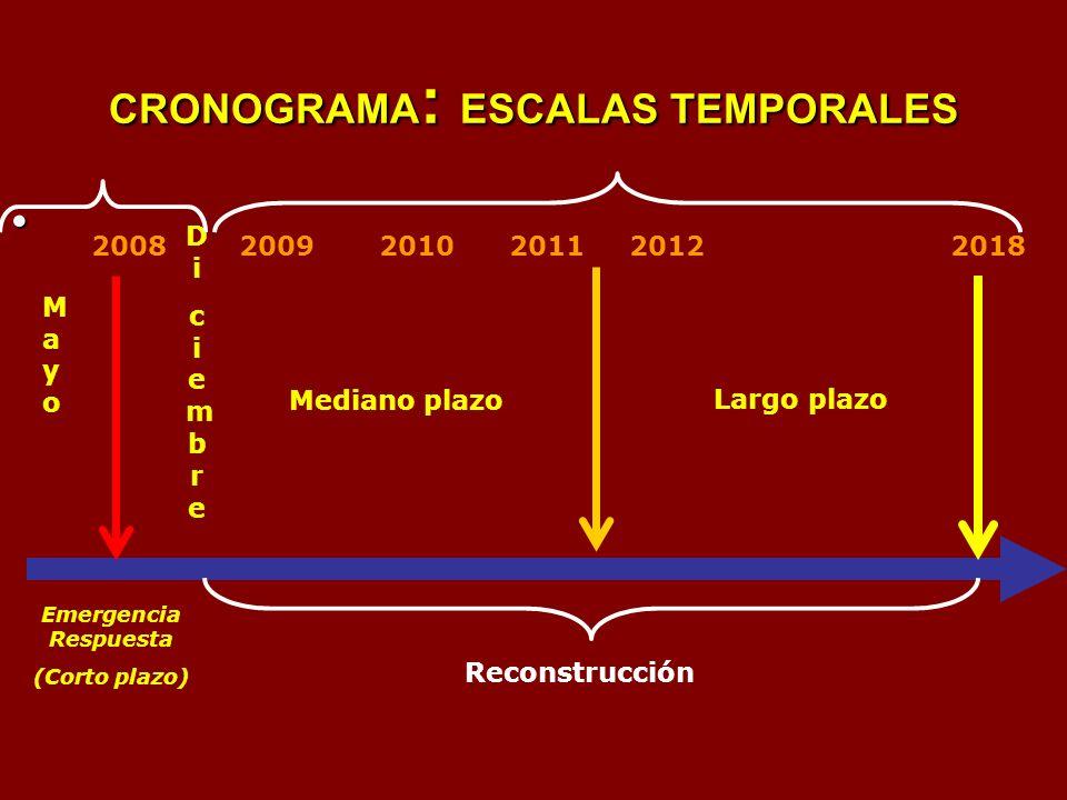 CRONOGRAMA: ESCALAS TEMPORALES