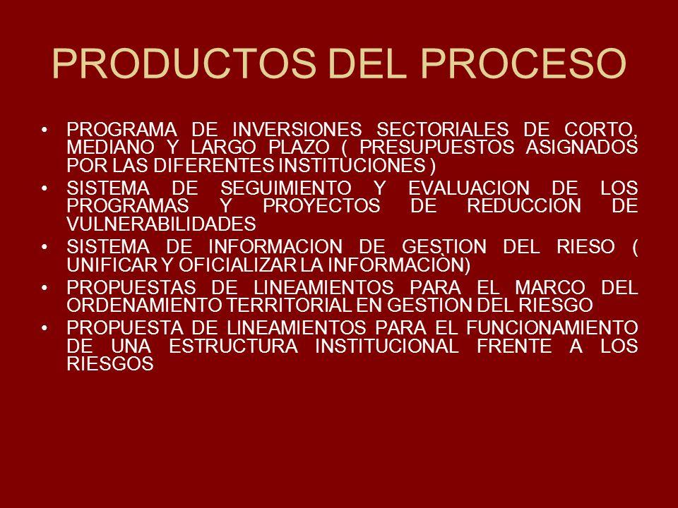 PRODUCTOS DEL PROCESO PROGRAMA DE INVERSIONES SECTORIALES DE CORTO, MEDIANO Y LARGO PLAZO ( PRESUPUESTOS ASIGNADOS POR LAS DIFERENTES INSTITUCIONES )