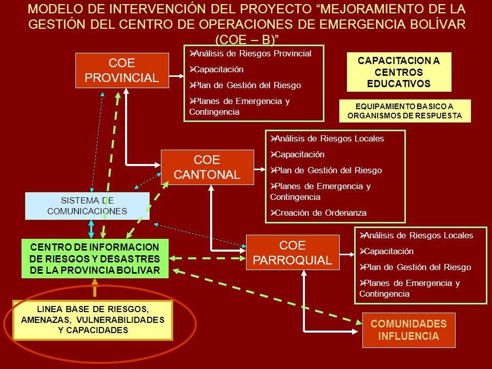 MODELO DE INTERVENCIÓN DEL PROYECTO MEJORAMIENTO DE LA GESTIÓN DEL CENTRO DE OPERACIONES DE EMERGENCIA BOLÍVAR (COE – B)