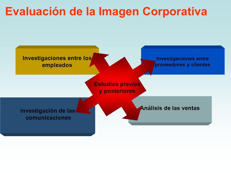 Evaluación de la Imagen Corporativa