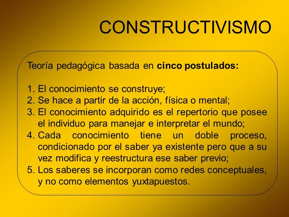 CONSTRUCTIVISMO Teoría pedagógica basada en cinco postulados: