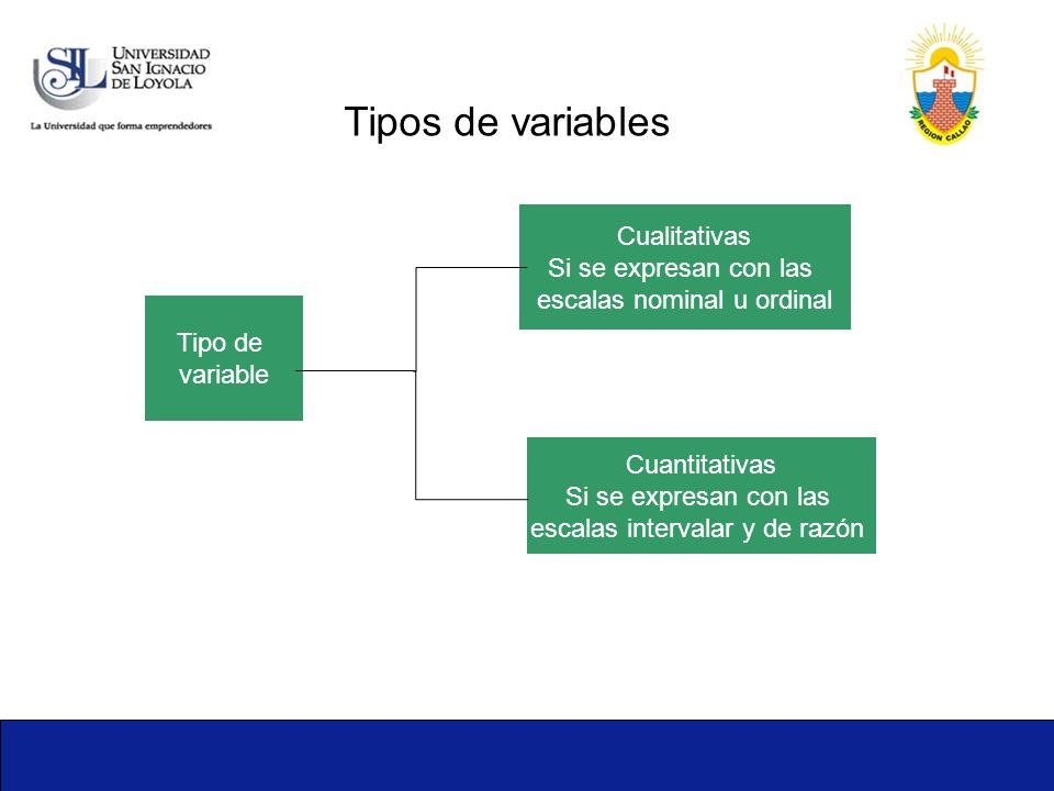Tipos de variables Cualitativas Si se expresan con las