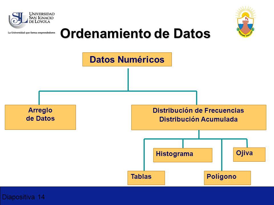 Distribución de Frecuencias Distribución Acumulada