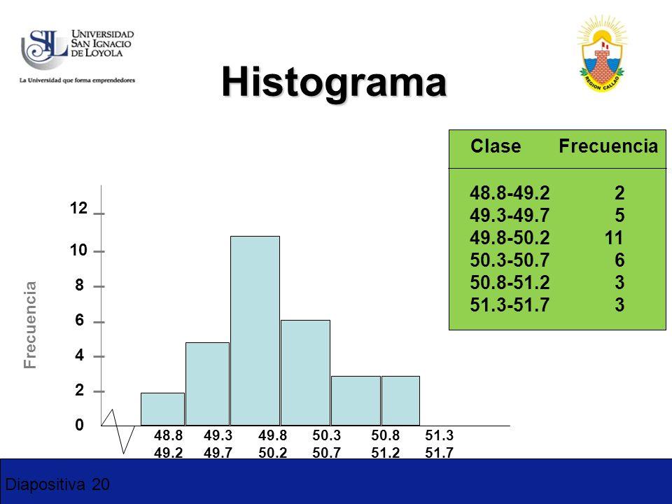 Histograma Clase Frecuencia 48.8-49.2 2 49.3-49.7 5 49.8-50.2 11