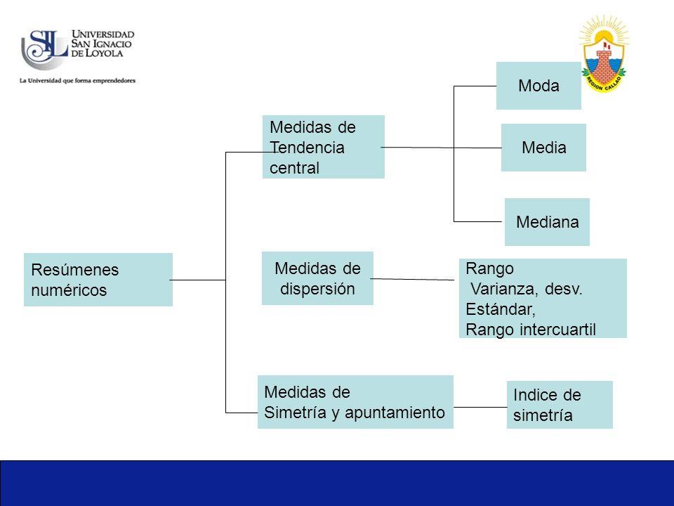 Moda Medidas de. Tendencia. central. Media. Mediana. Resúmenes. numéricos. Medidas de. dispersión.