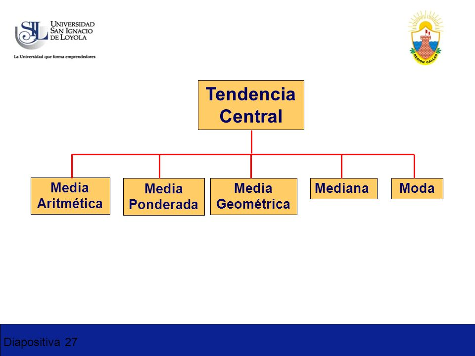Tendencia Central Media Aritmética Media Ponderada Media Geométrica