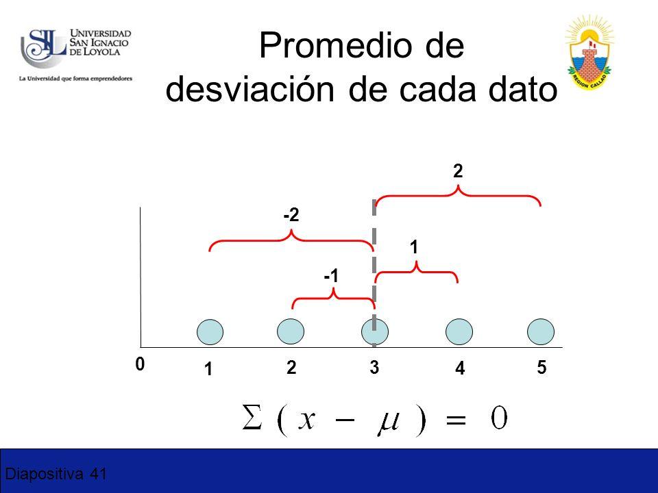 Promedio de desviación de cada dato