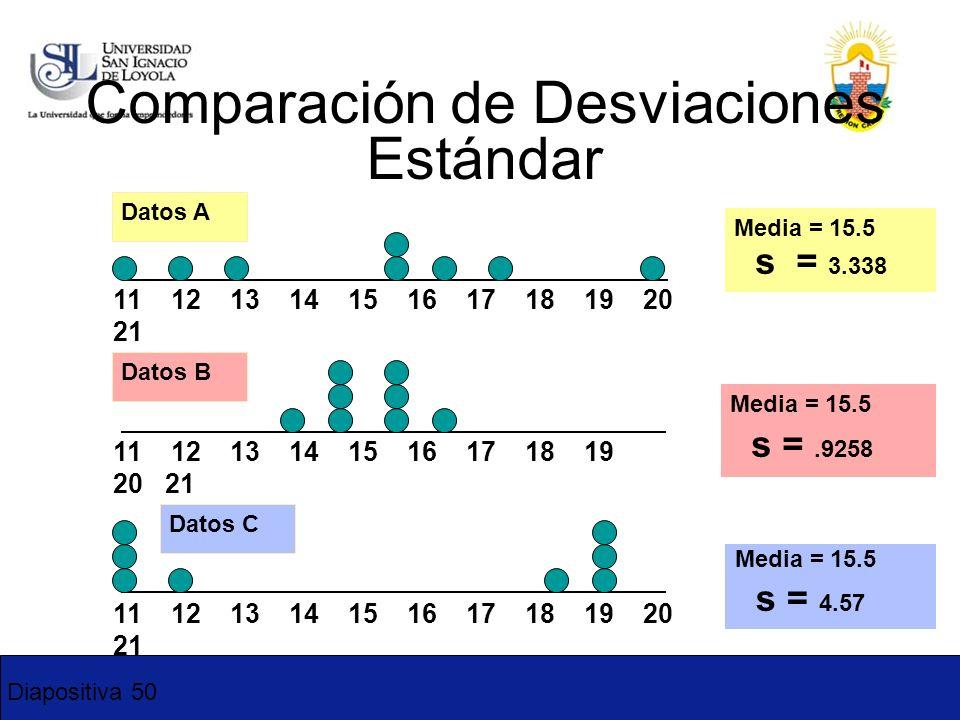 Comparación de Desviaciones Estándar