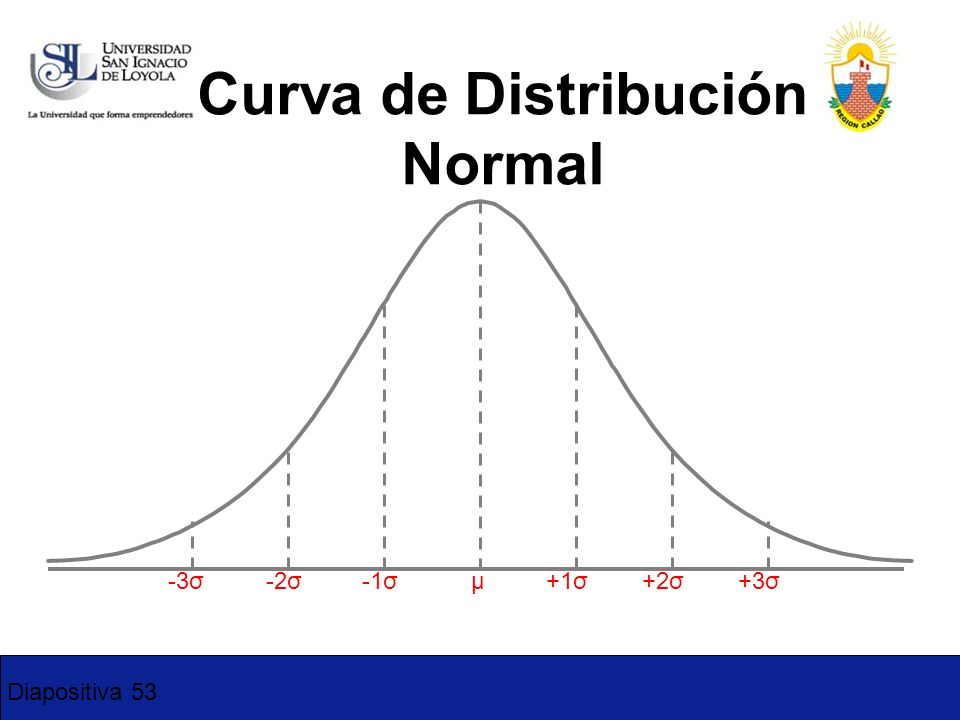Curva de Distribución Normal