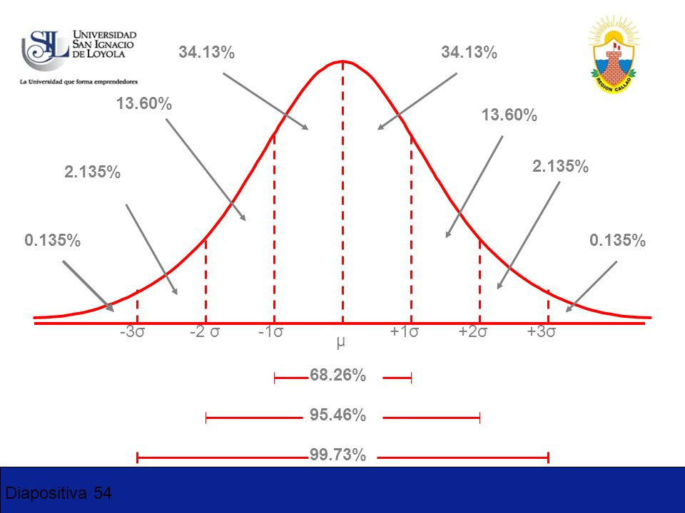 34.13% 34.13% 13.60% 13.60% 2.135% 2.135% 0.135% 0.135% -3σ. -2 σ. -1σ. +1σ. +2σ. +3σ. μ.