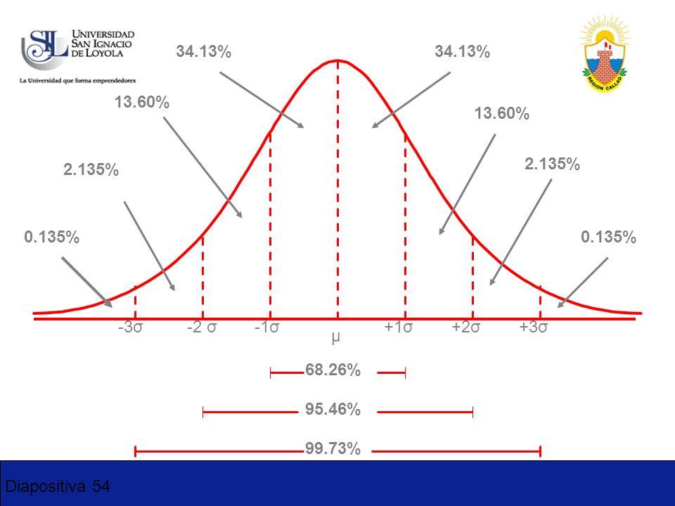 34.13%34.13% 13.60% 13.60% 2.135% 2.135% 0.135% 0.135% -3σ. -2 σ. -1σ. +1σ. +2σ. +3σ. μ. 68.26% 95.46%