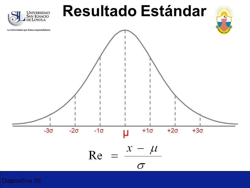 Resultado Estándar -3σ -2σ -1σ +1σ +2σ +3σ μ