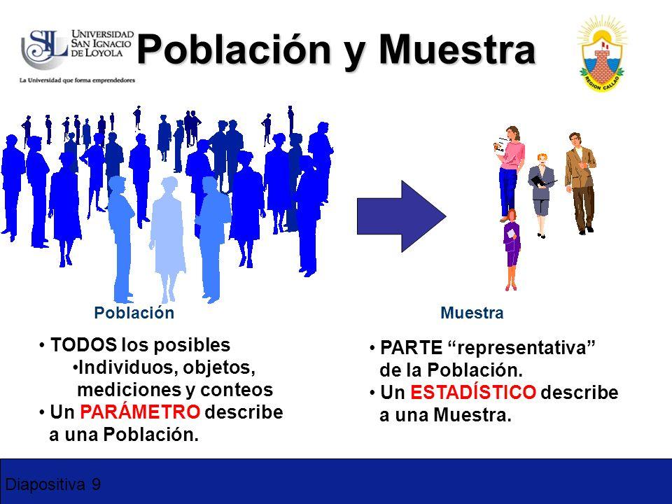 Población y Muestra TODOS los posibles PARTE representativa