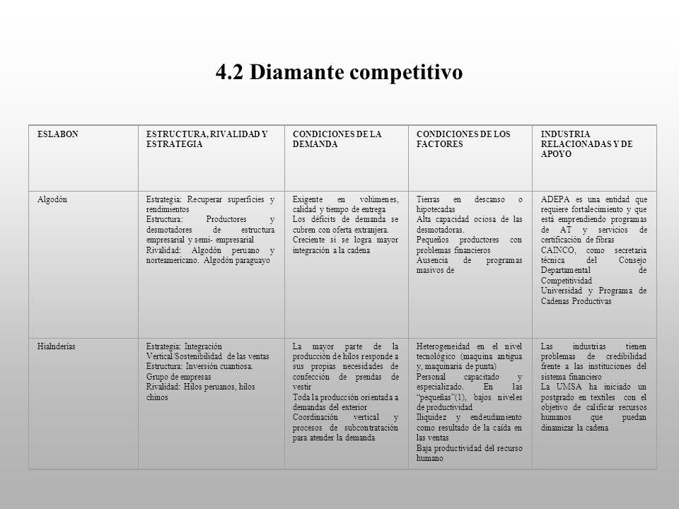 4.2 Diamante competitivo ESLABON ESTRUCTURA, RIVALIDAD Y ESTRATEGIA