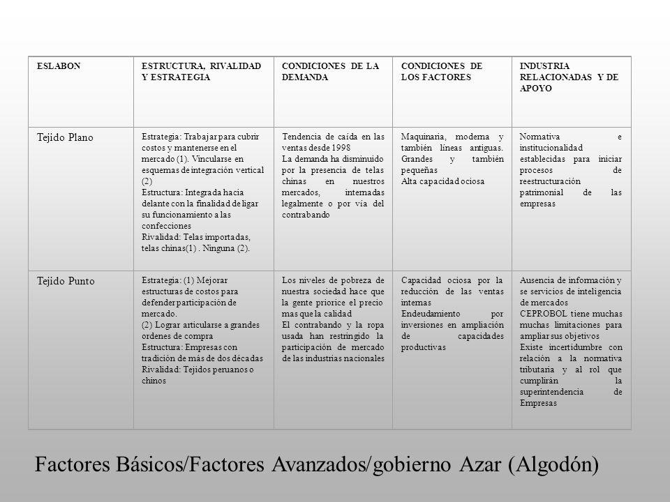 Factores Básicos/Factores Avanzados/gobierno Azar (Algodón)