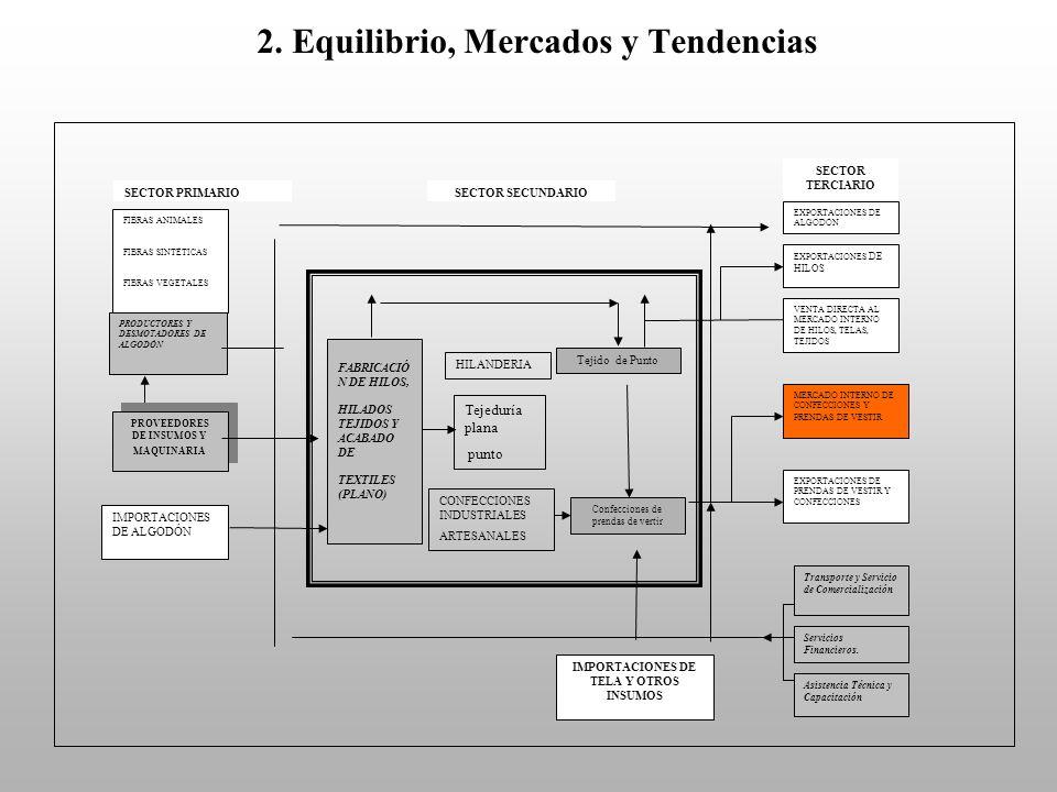 2. Equilibrio, Mercados y Tendencias