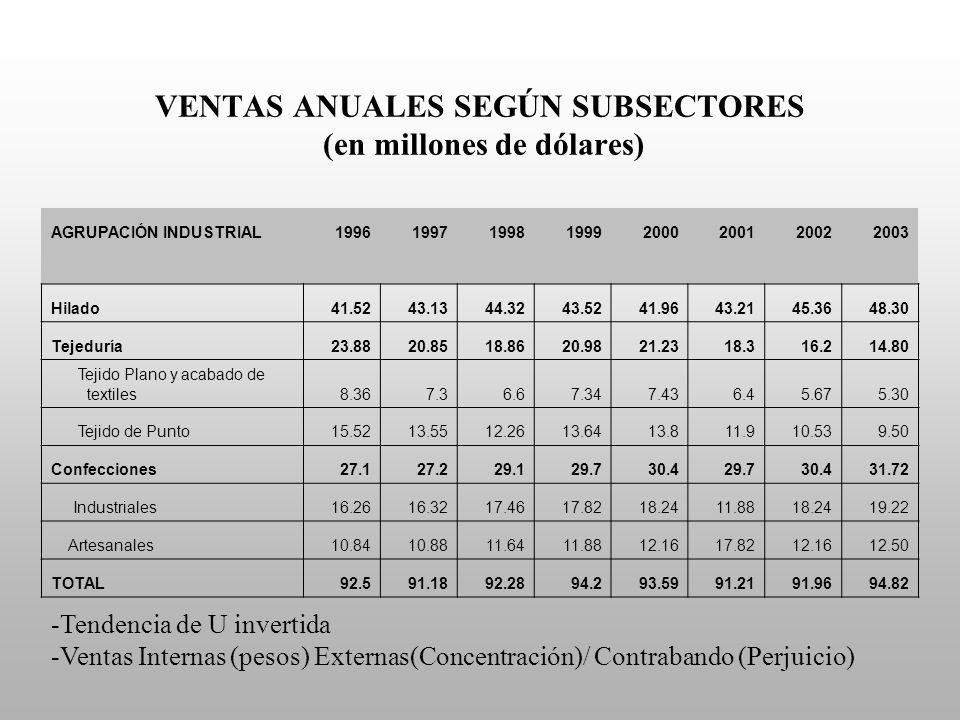 VENTAS ANUALES SEGÚN SUBSECTORES (en millones de dólares)