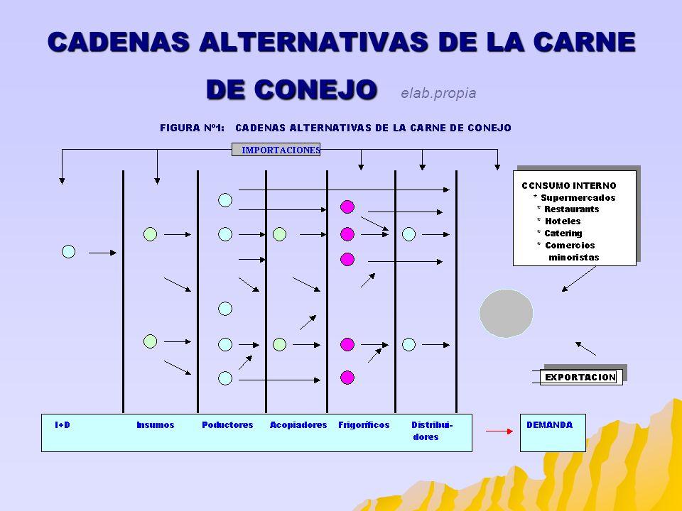 CADENAS ALTERNATIVAS DE LA CARNE DE CONEJO elab.propia