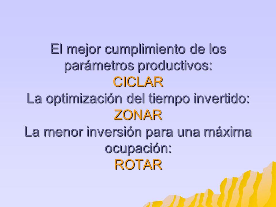 El mejor cumplimiento de los parámetros productivos: CICLAR La optimización del tiempo invertido: ZONAR La menor inversión para una máxima ocupación: ROTAR