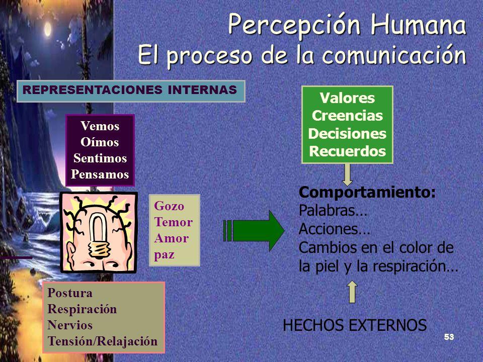 Percepción Humana El proceso de la comunicación