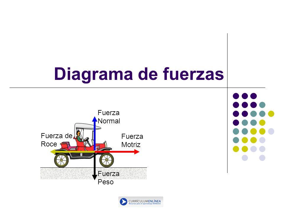 Diagrama de fuerzas Fuerza Normal Fuerza de Roce Motriz Peso *