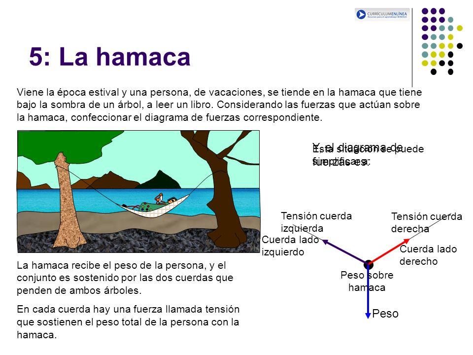 5: La hamaca Y, el diagrama de fuerzas es: Peso