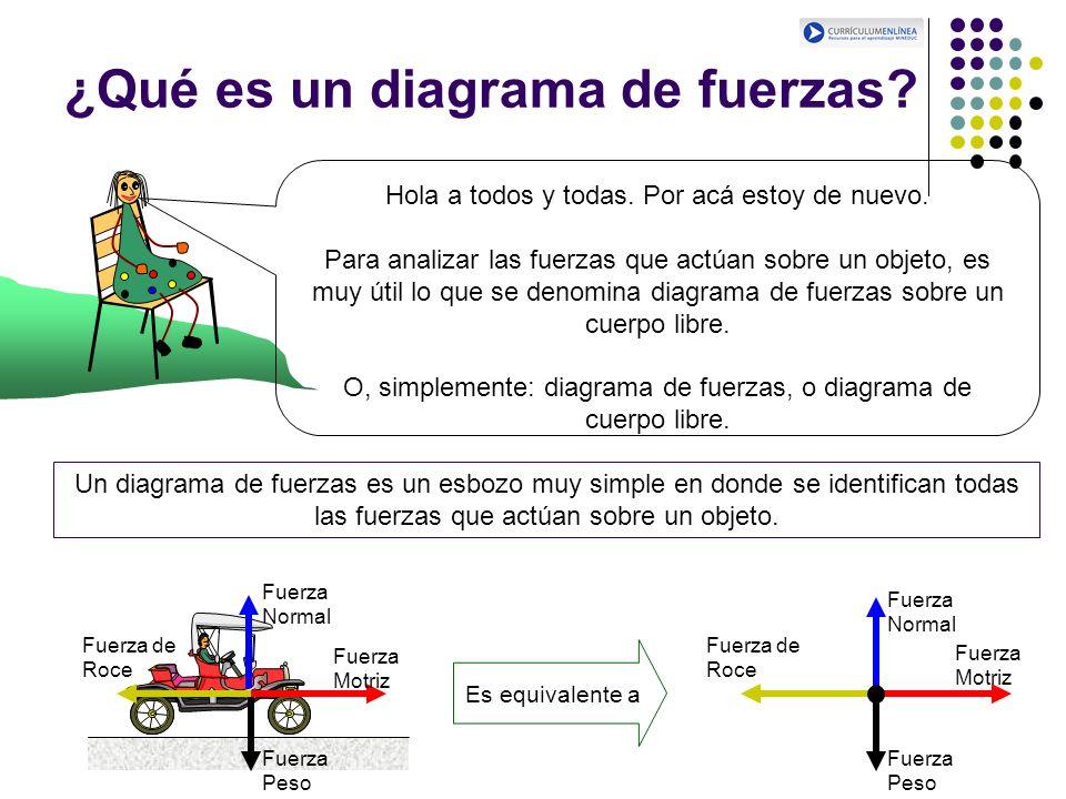 ¿Qué es un diagrama de fuerzas