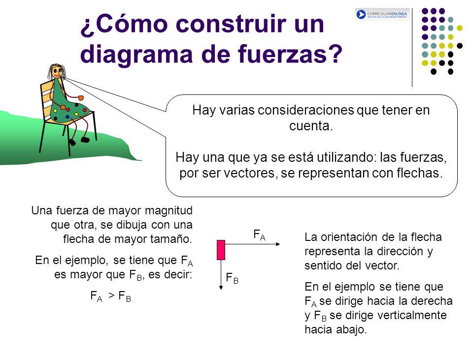 ¿Cómo construir un diagrama de fuerzas