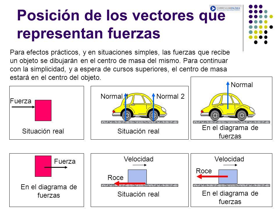 Posición de los vectores que representan fuerzas