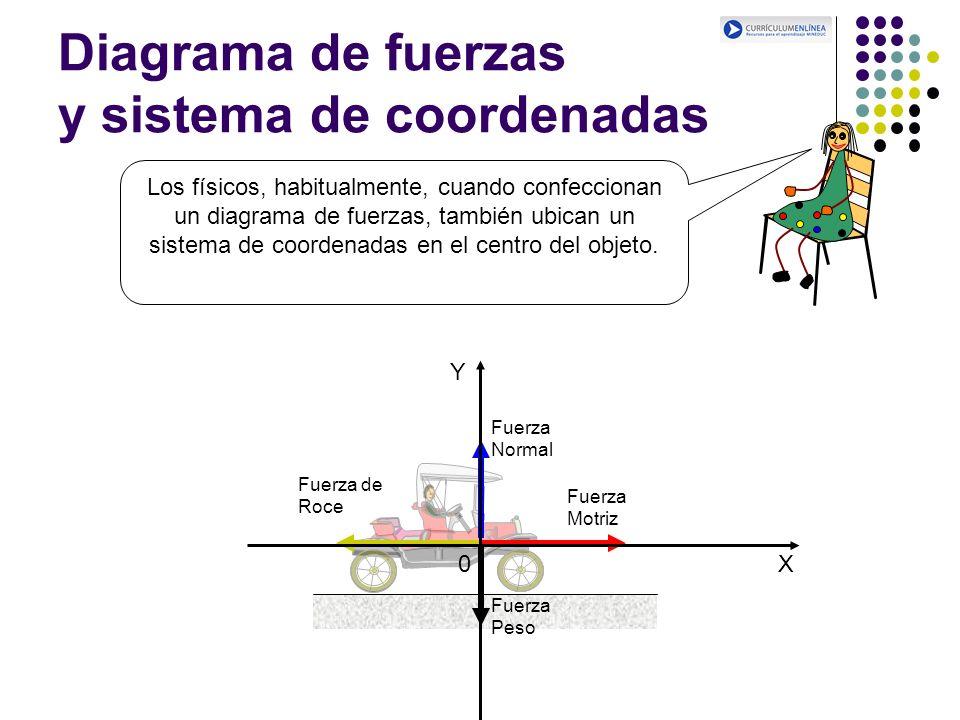 Diagrama de fuerzas y sistema de coordenadas